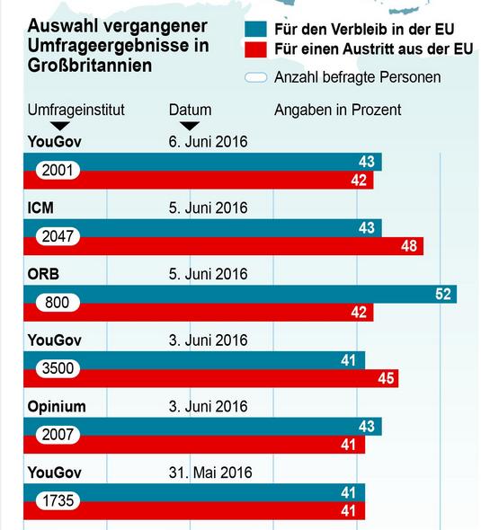 umfragen-brexit
