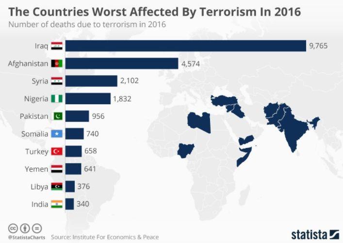 fakten terrorismus angst